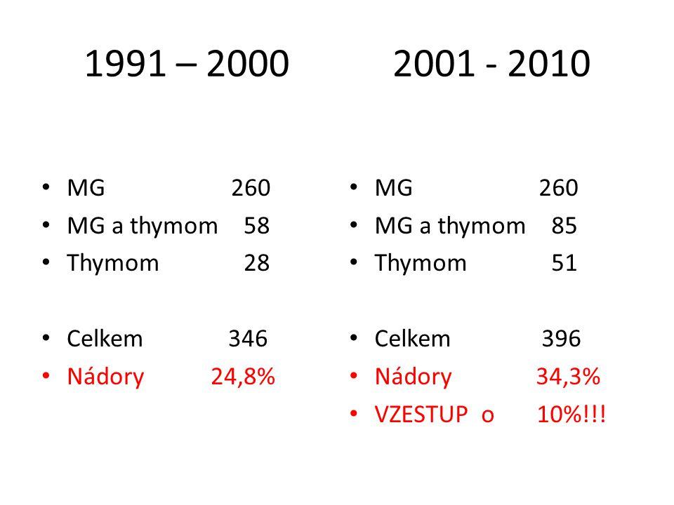 1991 – 2000 2001 - 2010 MG 260 MG a thymom 58 Thymom 28 Celkem 346 Nádory 24,8% MG 260 MG a thymom 85 Thymom 51 Celkem 396 Nádory 34,3% VZESTUP o 10%!