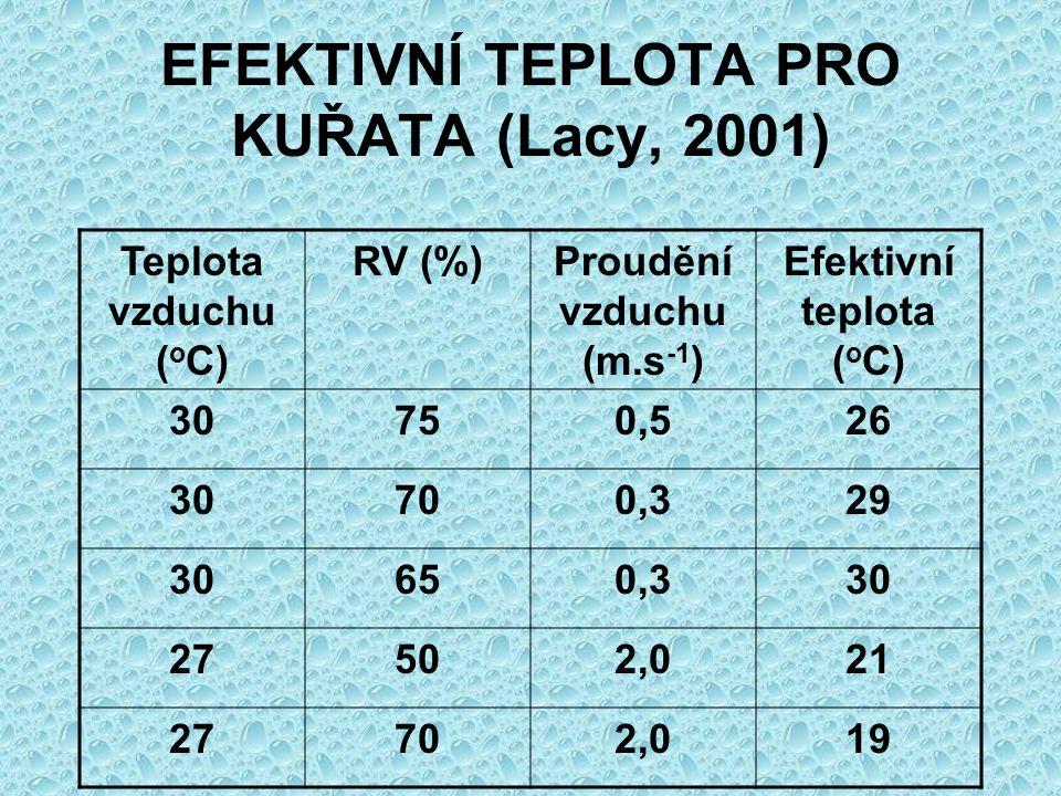 EFEKTIVNÍ TEPLOTA PRO KUŘATA (Lacy, 2001) Teplota vzduchu ( o C) RV (%)Proudění vzduchu (m.s -1 ) Efektivní teplota ( o C) 30750,526 30700,329 30650,3