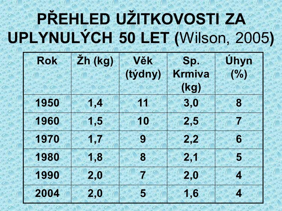 PŘEHLED UŽITKOVOSTI ZA UPLYNULÝCH 50 LET (Wilson, 2005) RokŽh (kg)Věk (týdny) Sp. Krmiva (kg) Úhyn (%) 19501,4113,08 19601,5102,57 19701,792,26 19801,