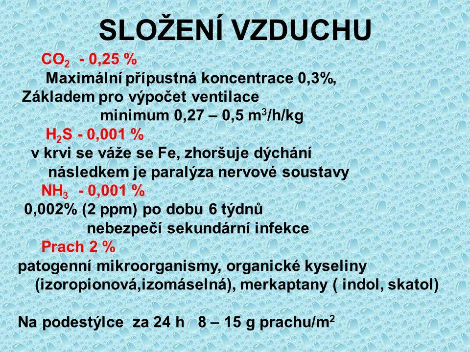 SLOŽENÍ VZDUCHU CO 2 - 0,25 % Maximální přípustná koncentrace 0,3%, Základem pro výpočet ventilace minimum 0,27 – 0,5 m 3 /h/kg H 2 S - 0,001 % v krvi