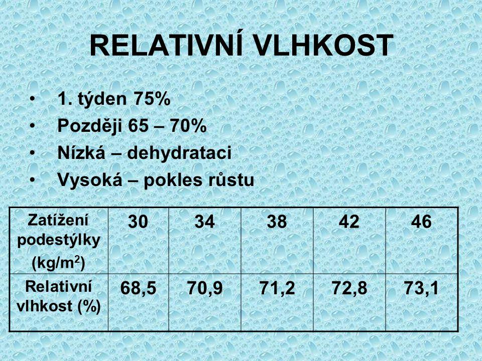 RELATIVNÍ VLHKOST 1. týden 75% Později 65 – 70% Nízká – dehydrataci Vysoká – pokles růstu Zatížení podestýlky (kg/m 2 ) 3034384246 Relativní vlhkost (