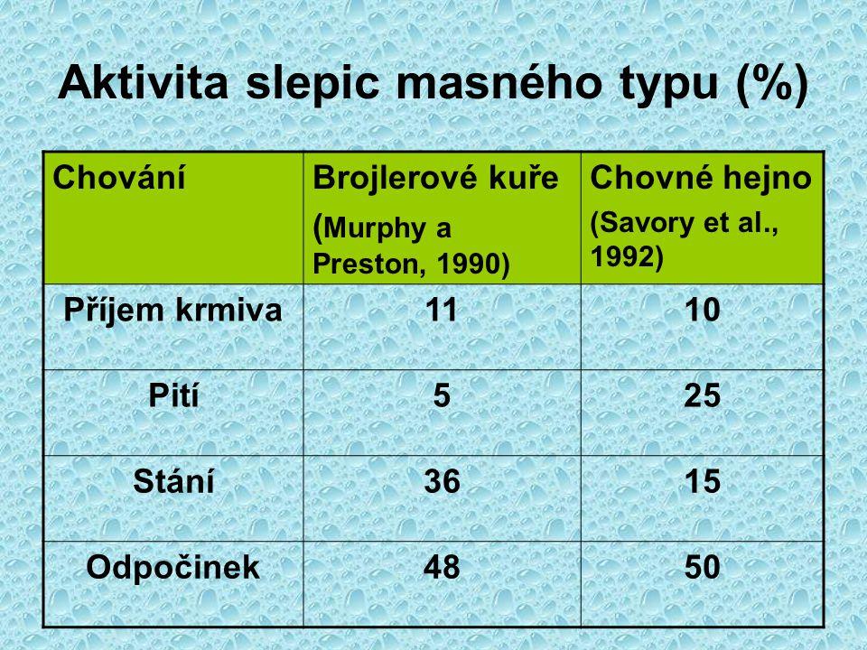 Aktivita slepic masného typu (%) ChováníBrojlerové kuře ( Murphy a Preston, 1990) Chovné hejno (Savory et al., 1992) Příjem krmiva1110 Pití525 Stání36
