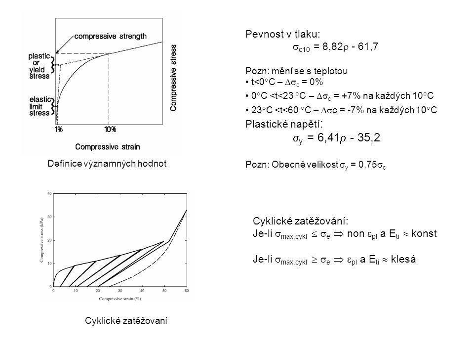 Definice významných hodnot Cyklické zatěžovaní Cyklické zatěžování: Je-li  max,cykl   e  non  pl a E ti  konst Je-li  max,cykl   e   pl a E