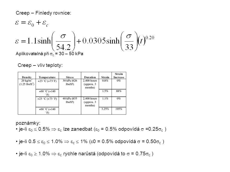 Aplikovatelná při  c = 30 – 50 kPa poznámky: je-li  0  0.5%   c lze zanedbat (  0 = 0.5% odpovídá  =0.25  c ) je-li 0.5   0  1.0%   c  1