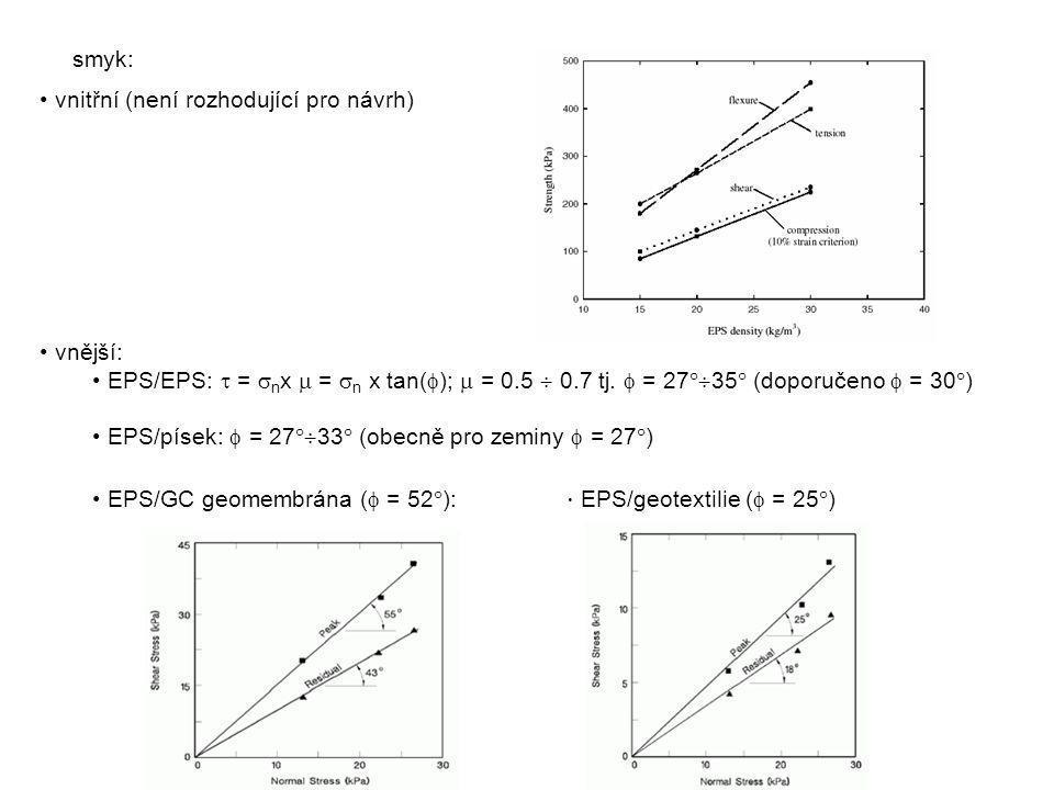 vnitřní (není rozhodující pro návrh) vnější: EPS/EPS:  =  n x  =  n x tan(  );  = 0.5  0.7 tj.  = 27  35  (doporučeno  = 30  ) EPS/písek: