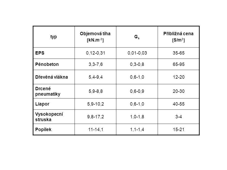typ Objemová tíha  kN.m -3  GsGs Přibližná cena  $/m 3  EPS0,12-0,310,01-0,0335-65 Pěnobeton3,3-7,60,3-0,865-95 Dřevěná vlákna5,4-9,40,6-1,012-20