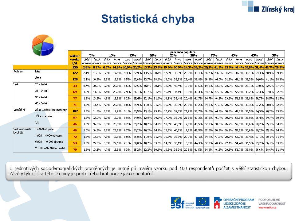 Statistická chyba U jednotlivých sociodemografických proměnných je nutné při malém vzorku pod 100 respondentů počítat s větší statistickou chybou.