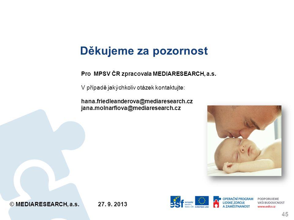 Děkujeme za pozornost 45 Pro MPSV ČR zpracovala MEDIARESEARCH, a.s.