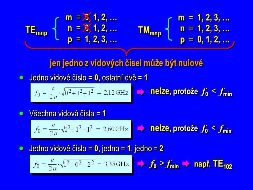 TE mnp m = 0, 1, 2, … n = 0, 1, 2, … n = 0, 1, 2, … p = 1, 2, 3, … p = 1, 2, 3, …m =0, 1, 2, … n =0, 1, 2, … p =1, 2, 3, … TM mnp m = 1, 2, 3, … n = 1