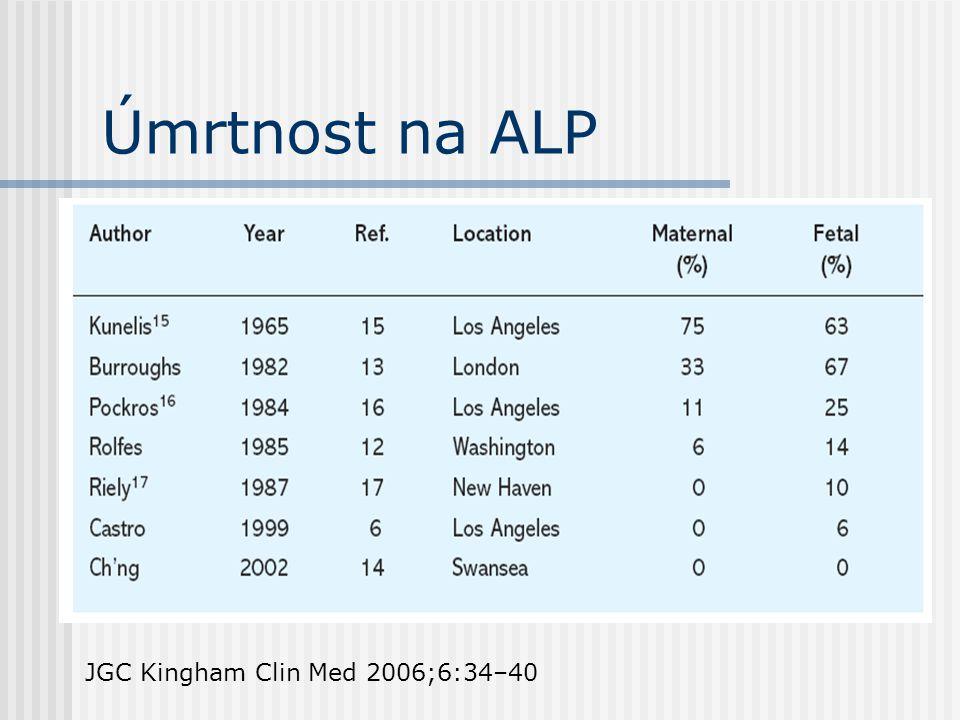 Úmrtnost na ALP JGC Kingham Clin Med 2006;6:34–40