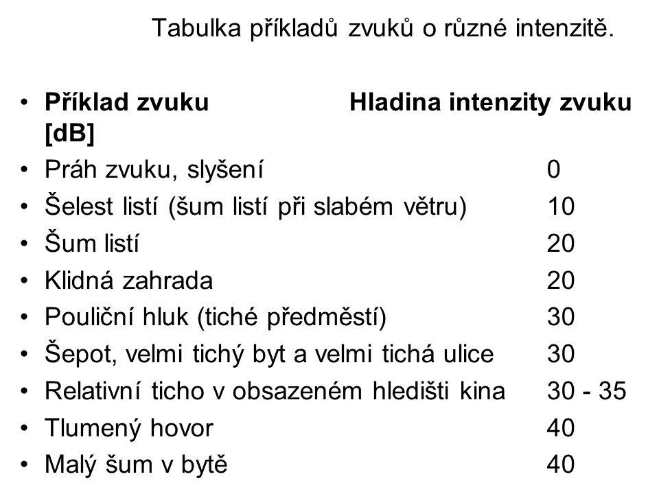 Tabulka příkladů zvuků o různé intenzitě. Příklad zvukuHladina intenzity zvuku [dB] Práh zvuku, slyšení0 Šelest listí (šum listí při slabém větru) 10