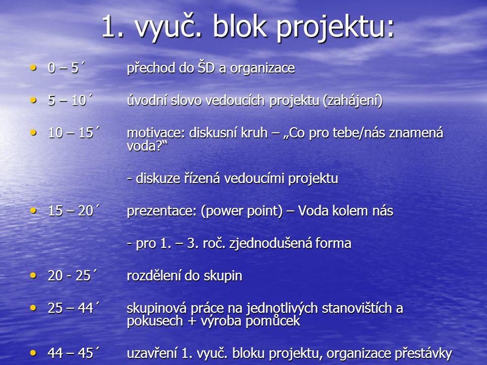 1. vyuč. blok projektu: 0 – 5´přechod do ŠD a organizace 0 – 5´přechod do ŠD a organizace 5 – 10´úvodní slovo vedoucích projektu (zahájení) 5 – 10´úvo