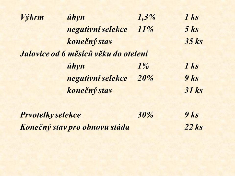 Výkrmúhyn1,3%1 ks negativní selekce11%5 ks konečný stav35 ks Jalovice od 6 měsíců věku do otelení úhyn1%1 ks negativní selekce20%9 ks konečný stav31 k