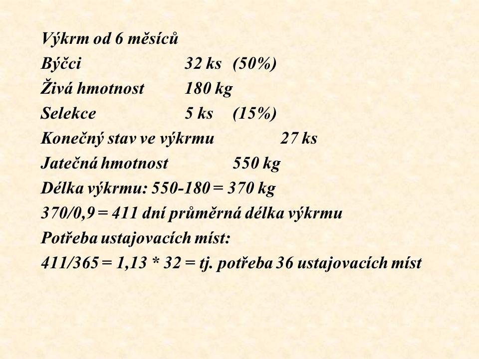 Výkrm od 6 měsíců Býčci 32 ks (50%) Živá hmotnost180 kg Selekce 5 ks (15%) Konečný stav ve výkrmu27 ks Jatečná hmotnost550 kg Délka výkrmu: 550-180 =