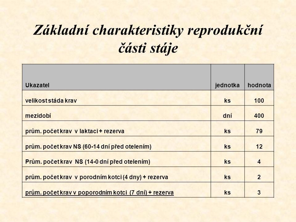 Základní charakteristiky reprodukční části stáje Ukazateljednotkahodnota velikost stáda kravks100 mezidobídní400 prům. počet krav v laktaci + rezervak