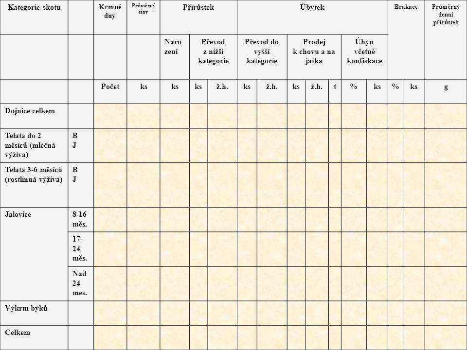 Kategorie skotu Krmné dny Průměrný stav PřírůstekÚbytek BrakacePrůměrný denní přírůstek Naro zení Převod z nižší kategorie Převod do vyšší kategorie P