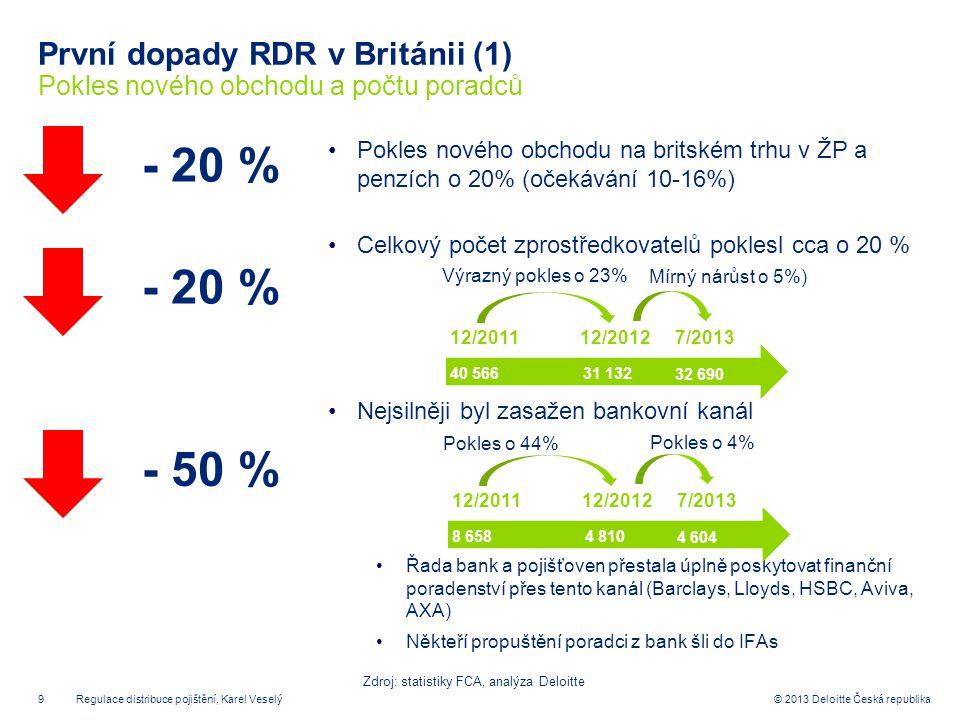 9© 2013 Deloitte Česká republika První dopady RDR v Británii (1) Pokles nového obchodu a počtu poradců Pokles nového obchodu na britském trhu v ŽP a p