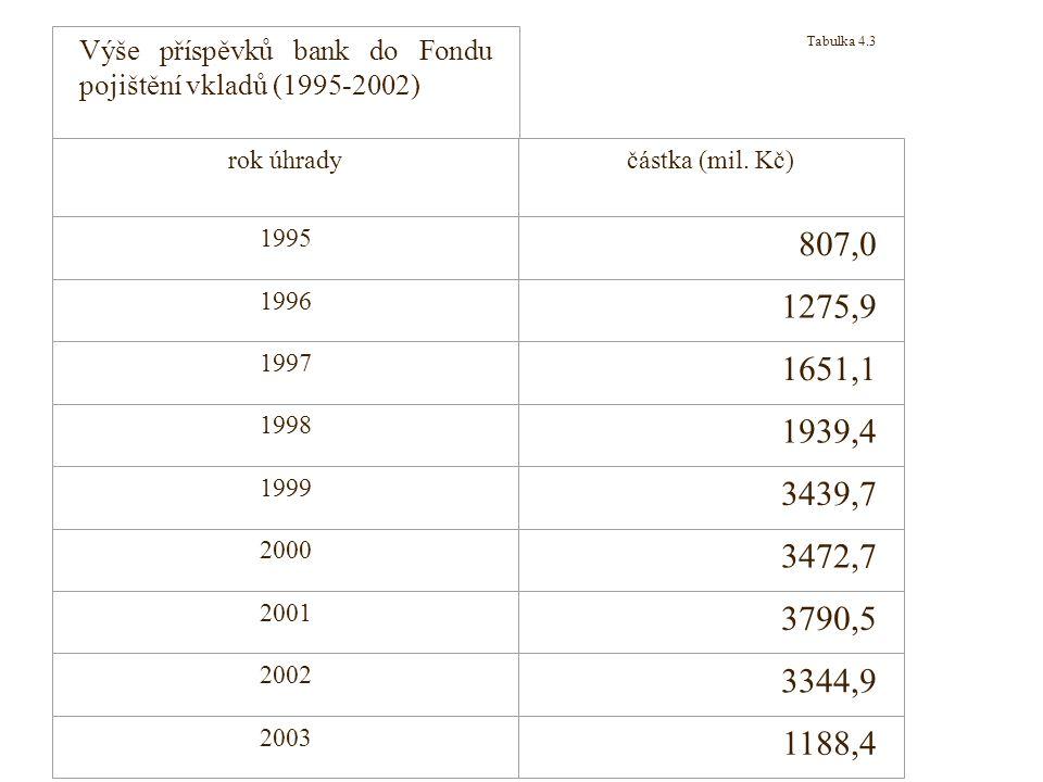Tabulka 4.3 Pramen: http://www.fpv.cz/index00.html Výše příspěvků bank do Fondu pojištění vkladů (1995-2002) rok úhradyčástka (mil. Kč) 1995 807,0 199