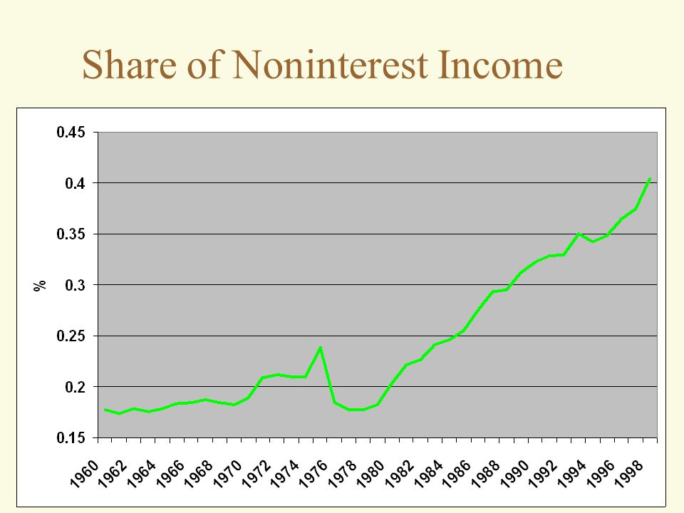 Share of Noninterest Income