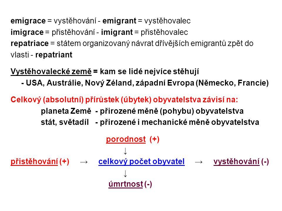 emigrace = vystěhování - emigrant = vystěhovalec imigrace = přistěhování - imigrant = přistěhovalec repatriace = státem organizovaný návrat dřívějších