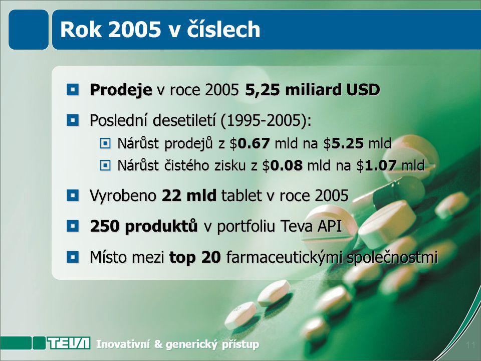 Inovativní & generický přístup 10 % z celkových prodejů $5.25 mld v roce 2005 Innovativní Produkty 15% Active Pharmaceutical Ingredients (aktivní farmaceutické substance) 10% Generické léky 75% Rok 2005 v číslech