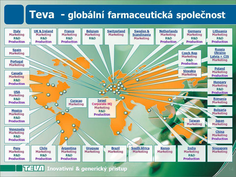 Inovativní & generický přístup 13  Největší světová generická farmaceutická společnost  Celosvětová přítomnost – vlastní zastoupení ve více než 50 zemích  Přes 26 000 zaměstnanců na celém světě  Prodeje v roce 2006 přes 8 miliard USD  Nepřekonatelné portfolio produktů  Jasné zaměření na klíčové a strategické oblasti Teva + Ivax 26.