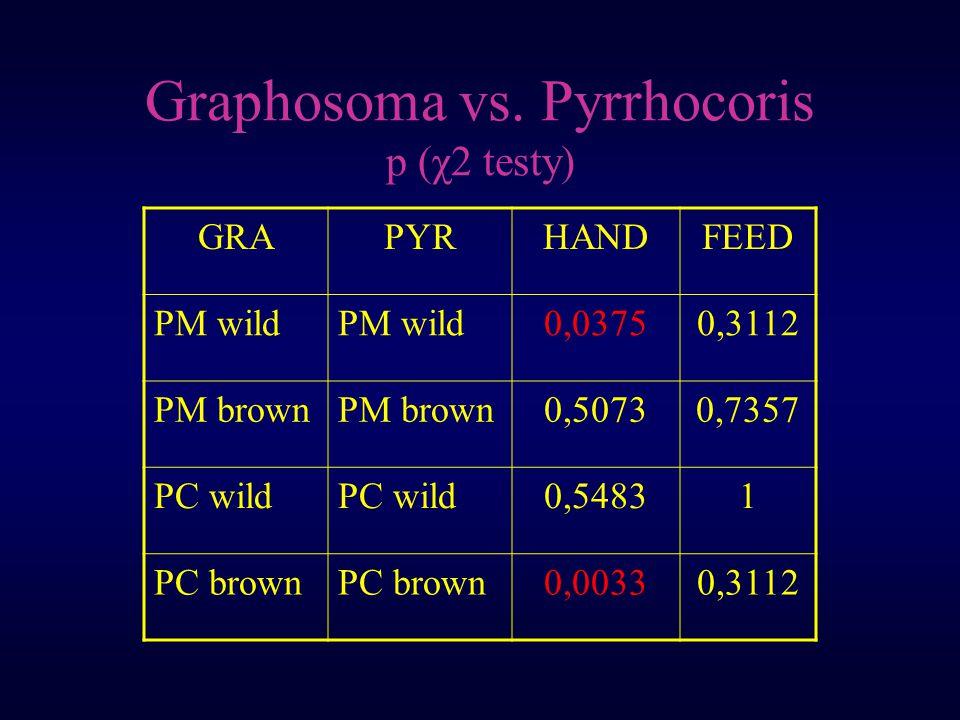 Graphosoma vs. Pyrrhocoris p (χ2 testy) GRAPYRHANDFEED PM wild 0,03750,3112 PM brown 0,50730,7357 PC wild 0,54831 PC brown 0,00330,3112