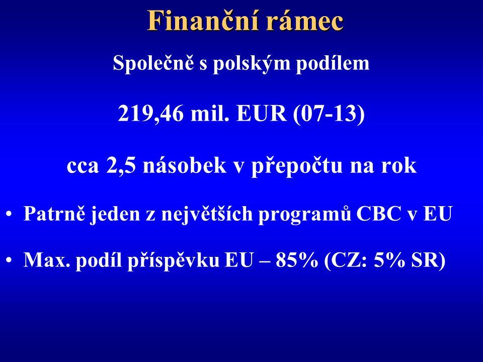 Finanční rámec Společně s polským podílem 219,46 mil.