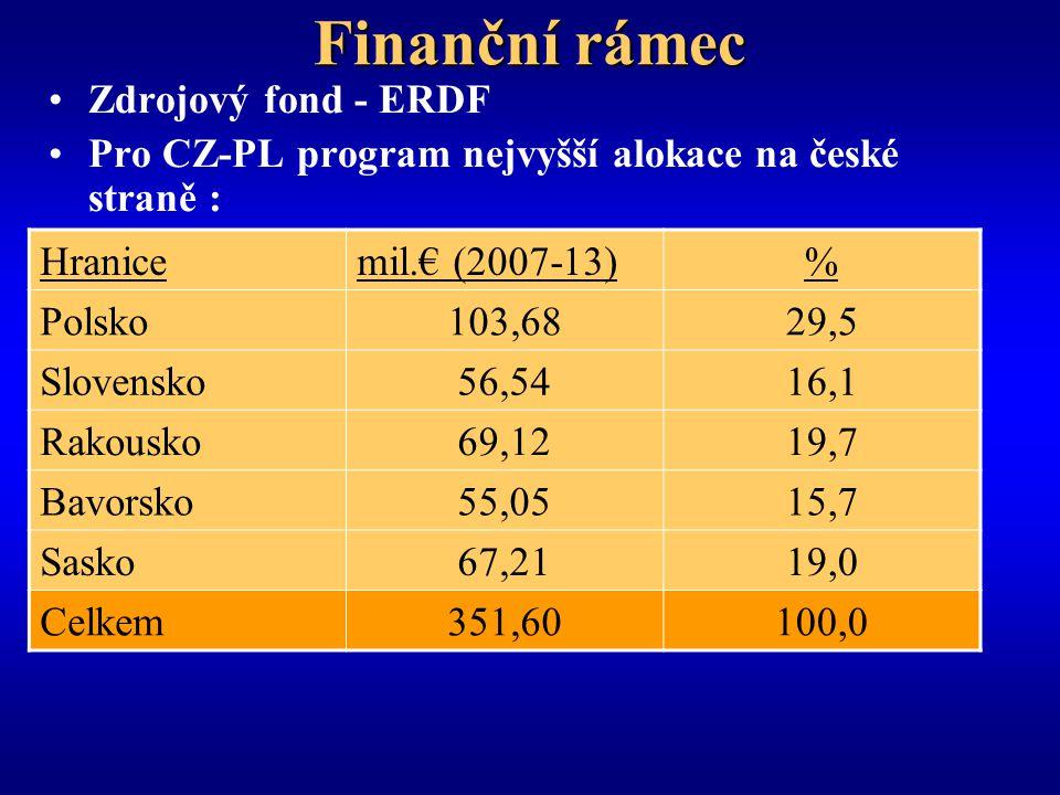 Finanční rámec Zdrojový fond - ERDF Pro CZ-PL program nejvyšší alokace na české straně : Hranicemil.€ (2007-13)% Polsko103,6829,5 Slovensko56,5416,1 Rakousko69,1219,7 Bavorsko55,0515,7 Sasko67,2119,0 Celkem351,60100,0