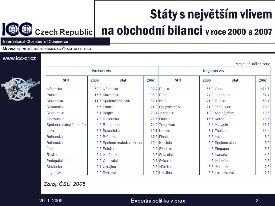 www.icc-cr.cz Czech Republic International Chamber of Commerce M EZINÁRODNÍ OBCHODNÍ KOMORA V Č ESKÉ REPUBLICE Zdroj: ČSÚ, 2008 Státy s největším vliv