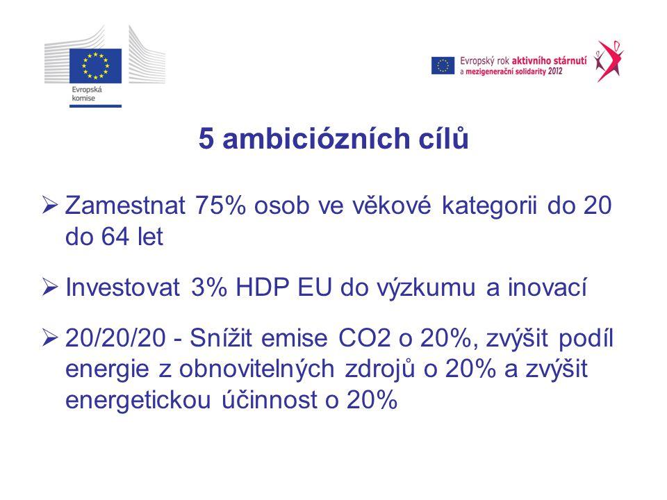 5 ambiciózních cílů  Zamestnat 75% osob ve věkové kategorii do 20 do 64 let  Investovat 3% HDP EU do výzkumu a inovací  20/20/20 - Snížit emise CO2 o 20%, zvýšit podíl energie z obnovitelných zdrojů o 20% a zvýšit energetickou účinnost o 20%
