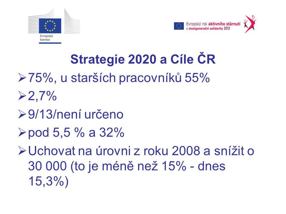 Strategie 2020 a Cíle ČR  75%, u starších pracovníků 55%  2,7%  9/13/není určeno  pod 5,5 % a 32%  Uchovat na úrovni z roku 2008 a snížit o 30 000 (to je méně než 15% - dnes 15,3%)