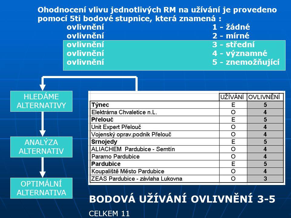 Ohodnocení vlivu jednotlivých RM na užívání je provedeno pomocí 5ti bodové stupnice, která znamená : ovlivnění1 - žádné ovlivnění2 - mírné ovlivnění3 - střední ovlivnění4 - významné ovlivnění5 - znemožňující HLEDÁME ALTERNATIVY ANALÝZA ALTERNATIV OPTIMÁLNÍ ALTERNATIVA BODOVÁ UŽÍVÁNÍ OVLIVNĚNÍ 3-5 CELKEM 11