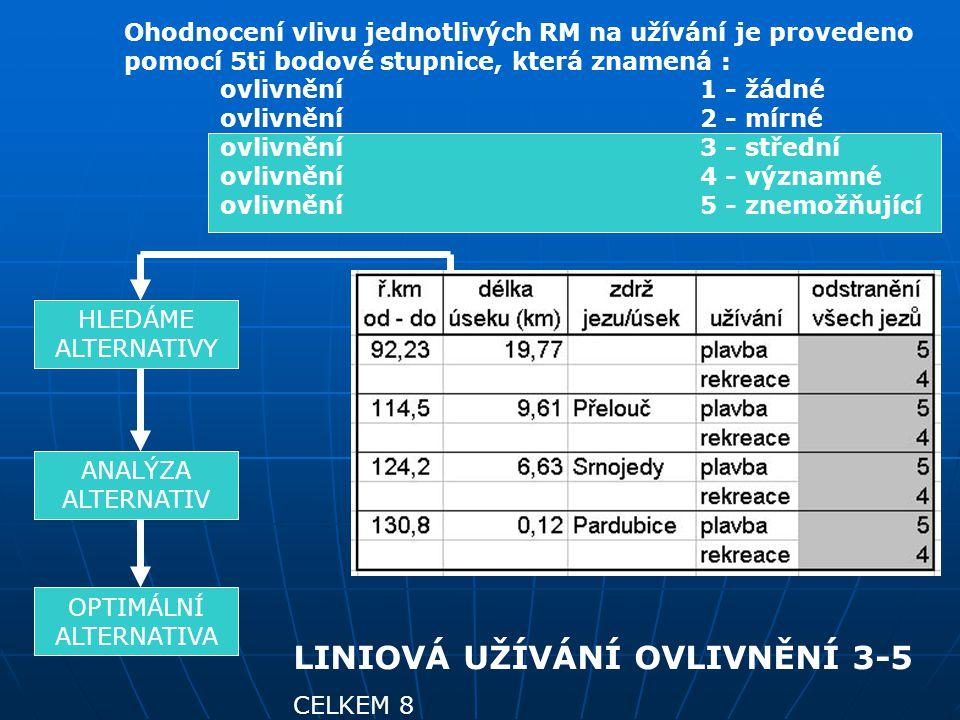 Ohodnocení vlivu jednotlivých RM na užívání je provedeno pomocí 5ti bodové stupnice, která znamená : ovlivnění1 - žádné ovlivnění2 - mírné ovlivnění3 - střední ovlivnění4 - významné ovlivnění5 - znemožňující HLEDÁME ALTERNATIVY ANALÝZA ALTERNATIV OPTIMÁLNÍ ALTERNATIVA LINIOVÁ UŽÍVÁNÍ OVLIVNĚNÍ 3-5 CELKEM 8