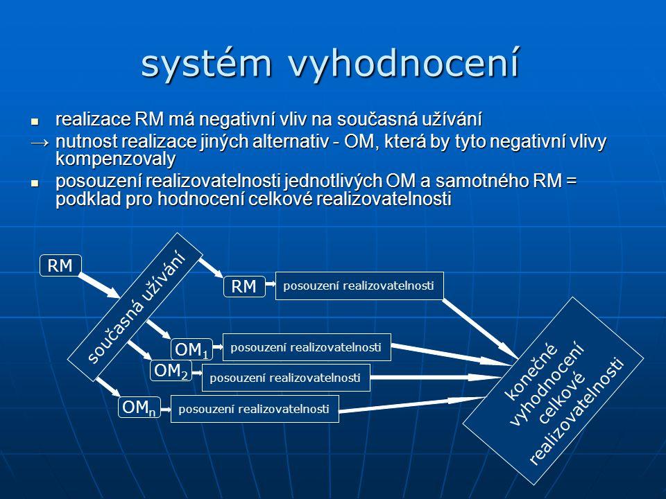 """analýza realizovatelnosti RM samotné RM je hodnoceno z hlediska environmentálního, z hlediska nákladovosti a z hlediska technické proveditelnosti samotné RM je hodnoceno z hlediska environmentálního, z hlediska nákladovosti a z hlediska technické proveditelnosti každé z uvedených kriterií má nastavenou váhu (nejdůležitější hledisko – ŽP) každé z uvedených kriterií má nastavenou váhu (nejdůležitější hledisko – ŽP) uvedená kriteria jsou posuzována ze škály 1 – 5, kde 1 znamená nejlepší a 5 nejhorší možnost → 3 hodnoty """"dílčí realizovatelnosti uvedená kriteria jsou posuzována ze škály 1 – 5, kde 1 znamená nejlepší a 5 nejhorší možnost → 3 hodnoty """"dílčí realizovatelnosti RM současná užívání RM OM 1 OM 2 OM n posouzení realizovatelnosti konečné vyhodnocení celkové realizovatelnosti"""