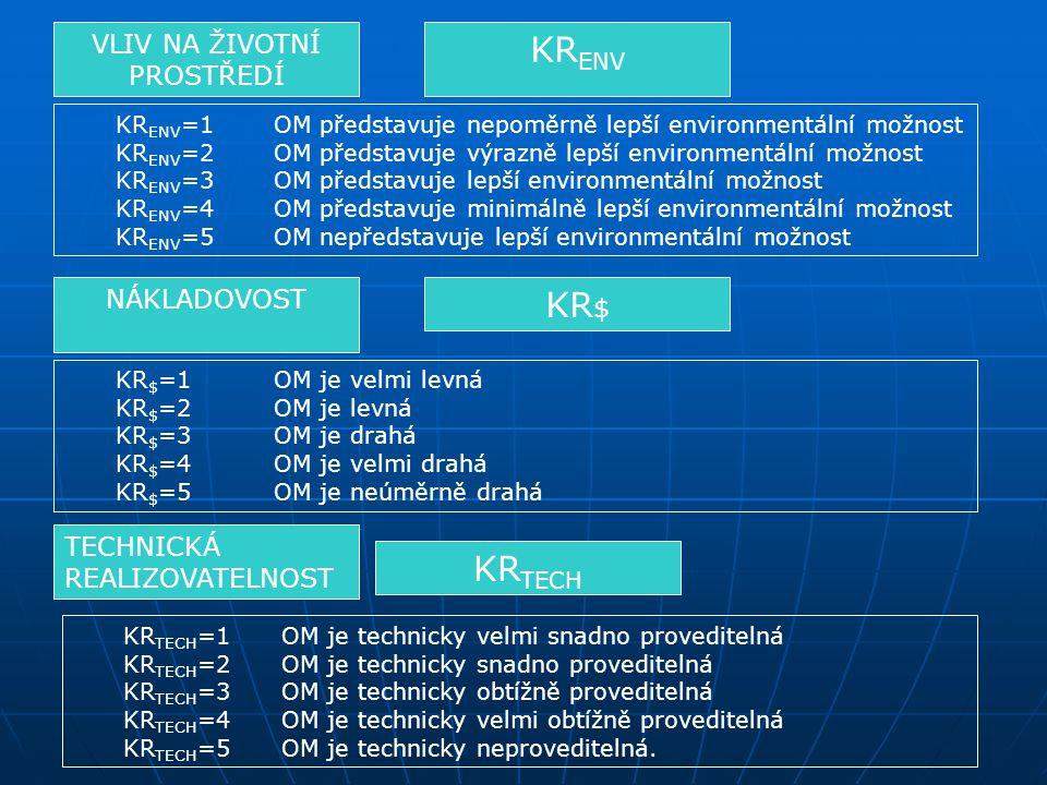 1.Úprava stávajícího odběrného objektu 2.Připojení na vodovod pro veřejnou potřebu 3.Vybudování nového zdroje podzemní vody Optimální alternativa Koeficient realizovatelnosti
