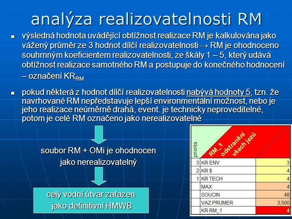 analýza realizovatelnosti RM výsledná hodnota uvádějící obtížnost realizace RM je kalkulována jako vážený průměr ze 3 hodnot dílčí realizovatelnosti → RM je ohodnoceno souhrnným koeficientem realizovatelnosti, ze škály 1 – 5, který udává obtížnost realizace samotného RM a postupuje do konečného hodnocení – označení KR RM výsledná hodnota uvádějící obtížnost realizace RM je kalkulována jako vážený průměr ze 3 hodnot dílčí realizovatelnosti → RM je ohodnoceno souhrnným koeficientem realizovatelnosti, ze škály 1 – 5, který udává obtížnost realizace samotného RM a postupuje do konečného hodnocení – označení KR RM pokud některá z hodnot dílčí realizovatelnosti nabývá hodnoty 5, tzn.