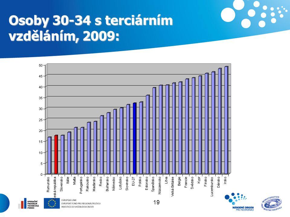 19 Osoby 30-34 s terciárním vzděláním, 2009:
