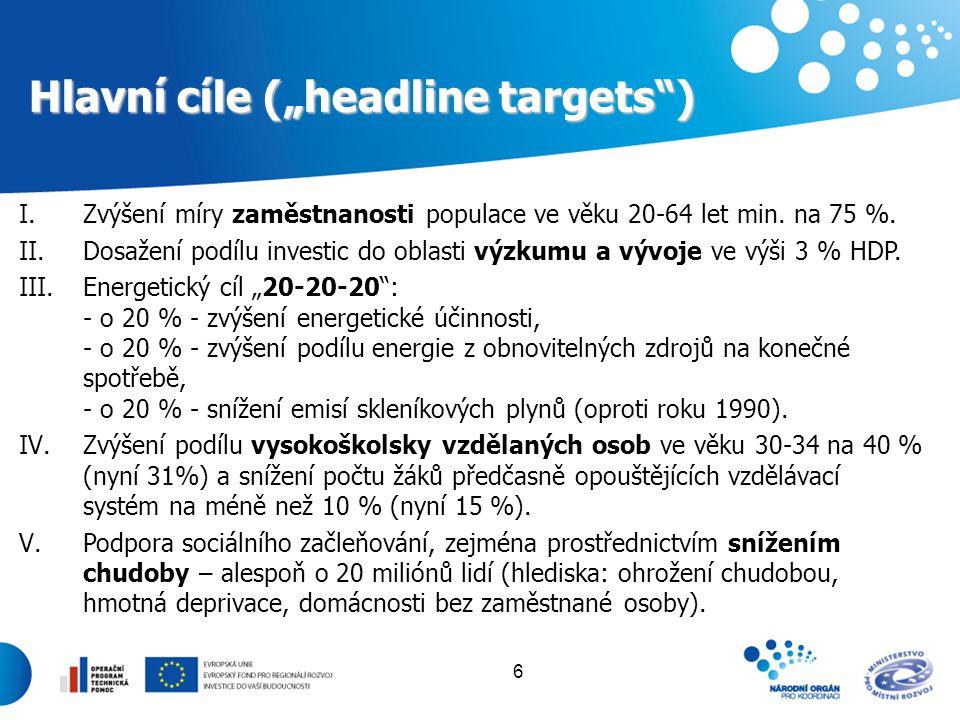 """6 Hlavní cíle (""""headline targets"""") I.Zvýšení míry zaměstnanosti populace ve věku 20-64 let min. na 75 %. II.Dosažení podílu investic do oblasti výzkum"""