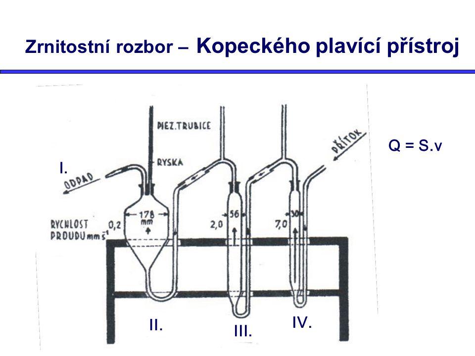 Zrnitostní rozbor – Kopeckého plavící přístroj IV. II. III. I. Q = S.v