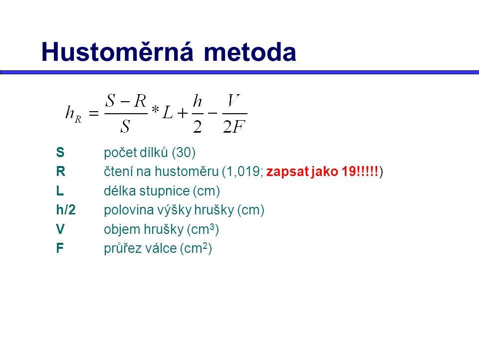 Hustoměrná metoda Spočet dílků (30) Rčtení na hustoměru (1,019; zapsat jako 19!!!!!) Ldélka stupnice (cm) h/2polovina výšky hrušky (cm) Vobjem hrušky
