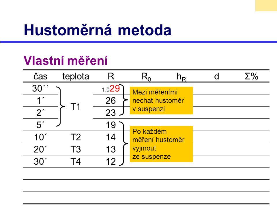 Hustoměrná metoda Vlastní měření časteplotaRR0R0 hRhR dΣ%Σ% 30´´ T1 1,0 29 1´26 2´23 5´19 10´T214 20´T313 30´T412 Mezi měřeními nechat hustoměr v susp