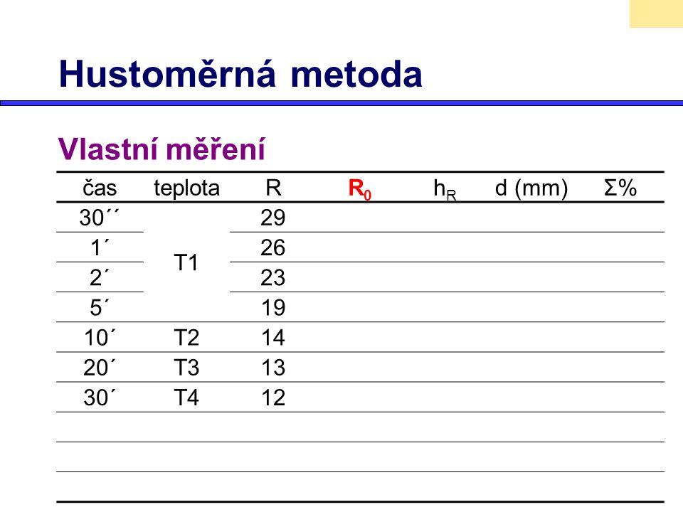 Hustoměrná metoda Vlastní měření časteplotaRR0R0 hRhR d (mm)Σ%Σ% 30´´ T1 29 1´26 2´23 5´19 10´T214 20´T313 30´T412