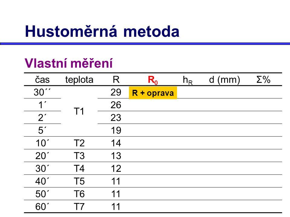 Hustoměrná metoda Vlastní měření časteplotaRR0R0 hRhR d (mm)Σ%Σ% 30´´ T1 29 1´26 2´23 5´19 10´T214 20´T313 30´T412 40´T511 50´T611 60´T711 R + oprava