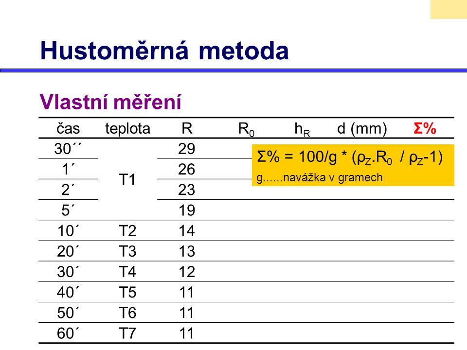 Hustoměrná metoda Vlastní měření časteplotaRR0R0 hRhR d (mm)Σ%Σ% 30´´ T1 29 1´26 2´23 5´19 10´T214 20´T313 30´T412 40´T511 50´T611 60´T711 Σ% = 100/g
