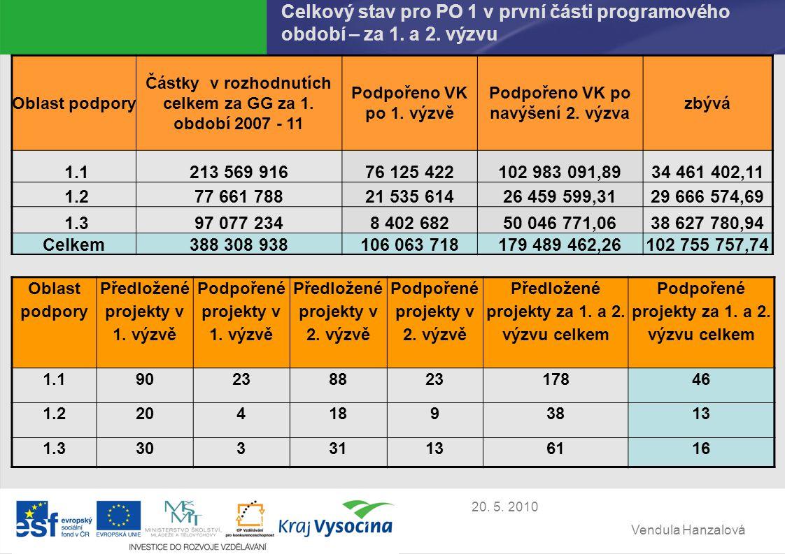 Vendula Hanzalová 20. 5. 2010 Celkový stav pro PO 1 v první části programového období – za 1.
