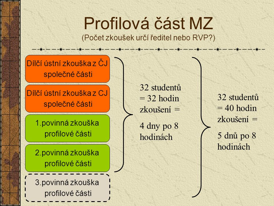 Profilová část MZ (Počet zkoušek určí ředitel nebo RVP ) Dílčí ústní zkouška z CJ společné části Dílčí ústní zkouška z ČJ společné části 2.povinná zkouška profilové části 1.povinná zkouška profilové části 3.povinná zkouška profilové části 32 studentů = 32 hodin zkoušení = 4 dny po 8 hodinách 32 studentů = 40 hodin zkoušení = 5 dnů po 8 hodinách