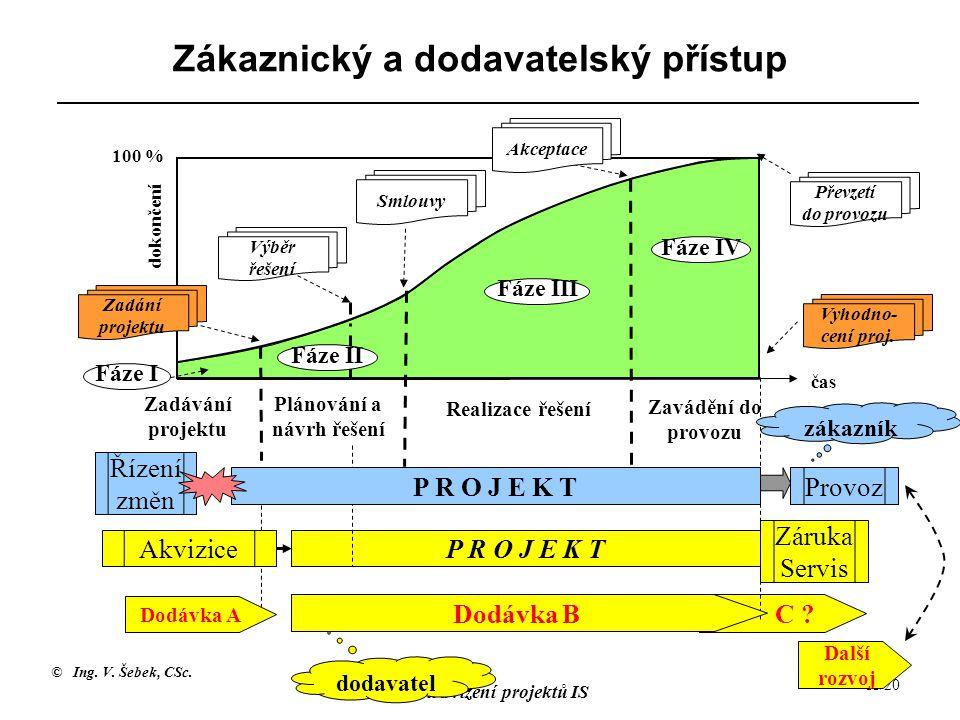 © Ing. V. Šebek, CSc. Plánování a řízení projektů IS 11/20 C ? Zákaznický a dodavatelský přístup Zadávání projektu Plánování a návrh řešení Realizace