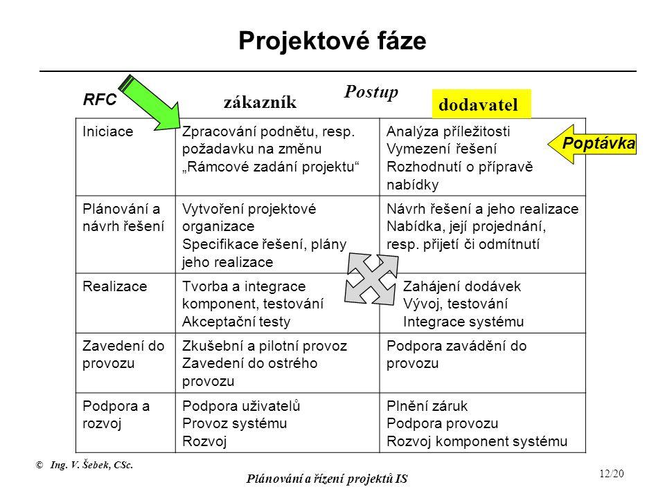 """© Ing. V. Šebek, CSc. Plánování a řízení projektů IS 12/20 Projektové fáze IniciaceZpracování podnětu, resp. požadavku na změnu """"Rámcové zadání projek"""