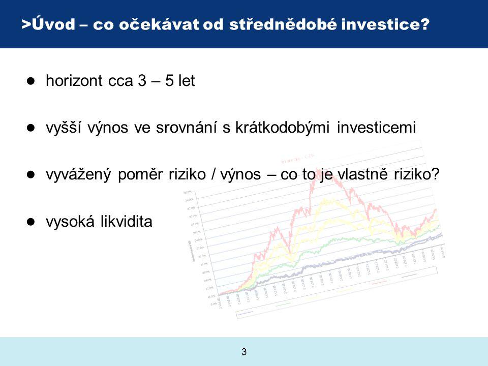 3 >Úvod – co očekávat od střednědobé investice? ● horizont cca 3 – 5 let ● vyšší výnos ve srovnání s krátkodobými investicemi ● vyvážený poměr riziko